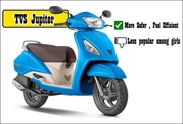 With 62 KMPL Mileage it is the best scooter around in terms of fuel efficiency however the mascular design makes it not so popular among female riders
