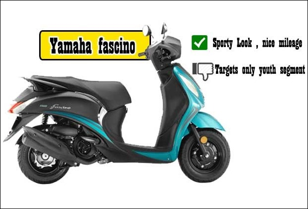 With 65 KMPL mileage Yamaha Fascino perhaps delivers the best mileage however it is only youth oriented scooter