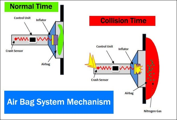 Airbag Mechanism in Cars