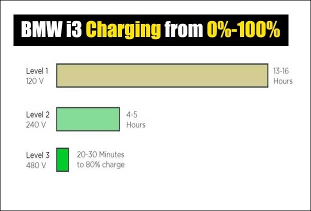 bmw_i3_fast_charging