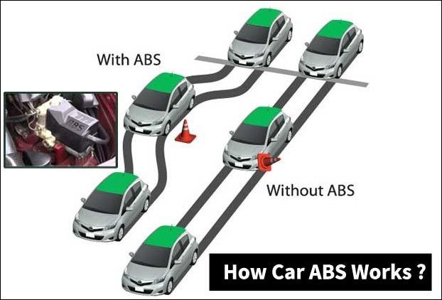 Anti Lock Braking System Working in Cars