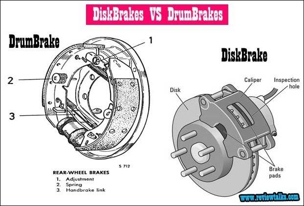 Diskbrake vs Drumbrake in bikes