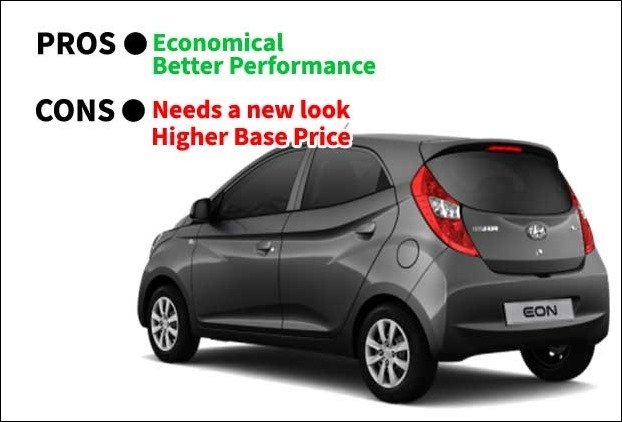 With a mileage of 22kmpl Hyundai Eon is economical but the starting price is little higher than others in the segment
