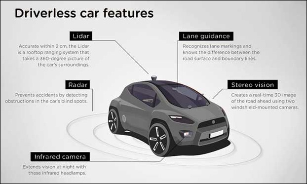 The Common features of a driverless automatic car