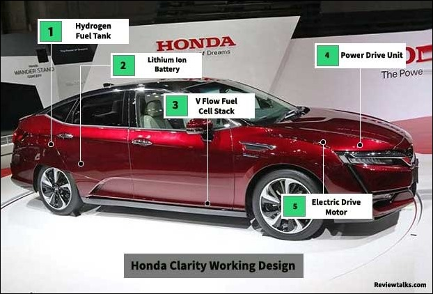 Hydrogen Fuel Cell Design of Honda Clarity