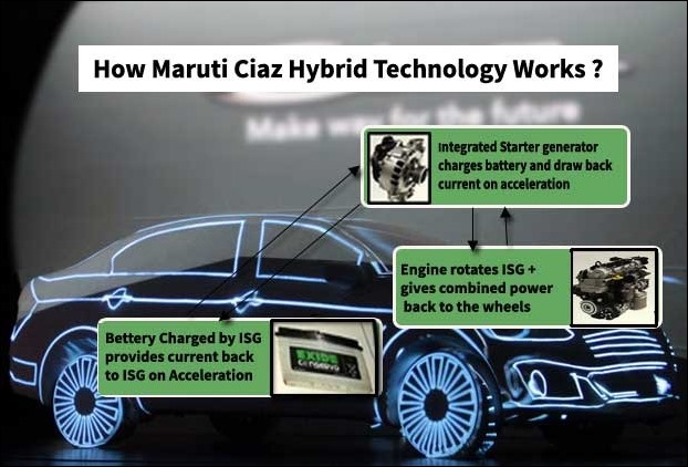 How SHVS works in Ciaz /Ertiga Maruti Suzuki Cars
