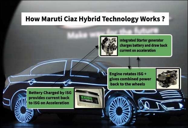 How SHVS works in Ciaz /Ertiga Maruti Suzuki Cars