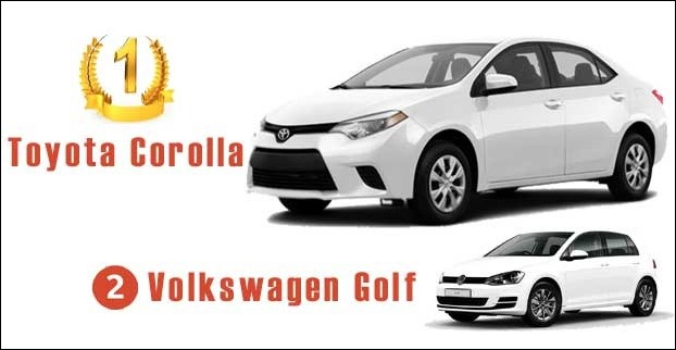 Toyota Corolla is still The Best Selling Car in the world 2016